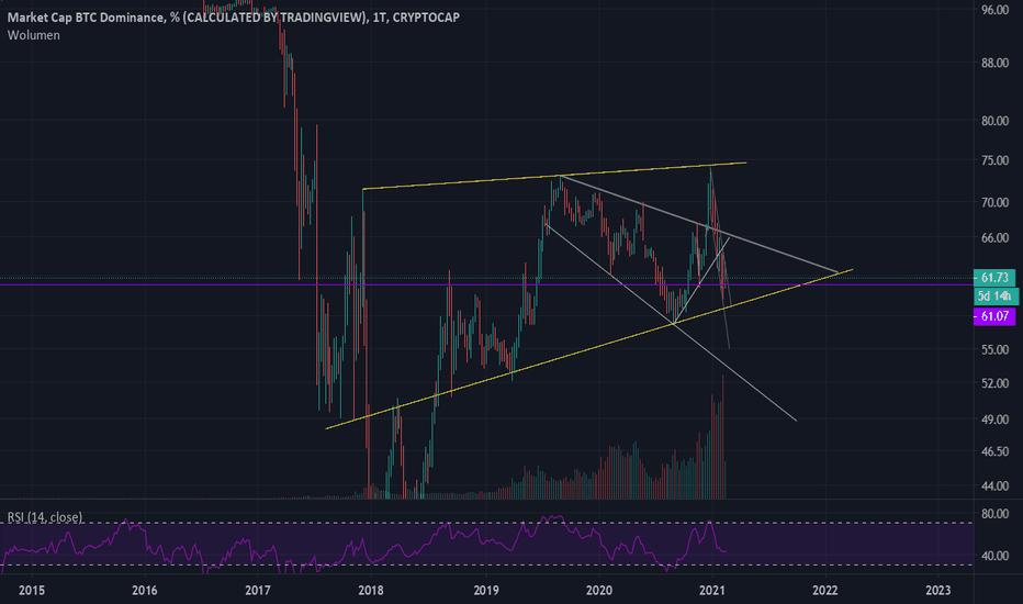 btc dominancia chart tradingview