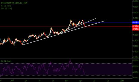 GBPUSD: GBPUSD  >>> (Strong trend line)