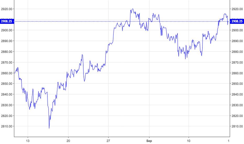 ESZ2018: S+P 500 Futures  Double Top  Reversal Looming ....