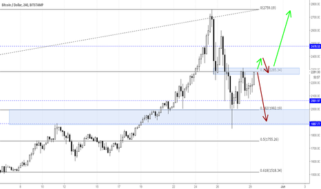 BTCUSD: Bitcoin test another resistance zone - what's next?