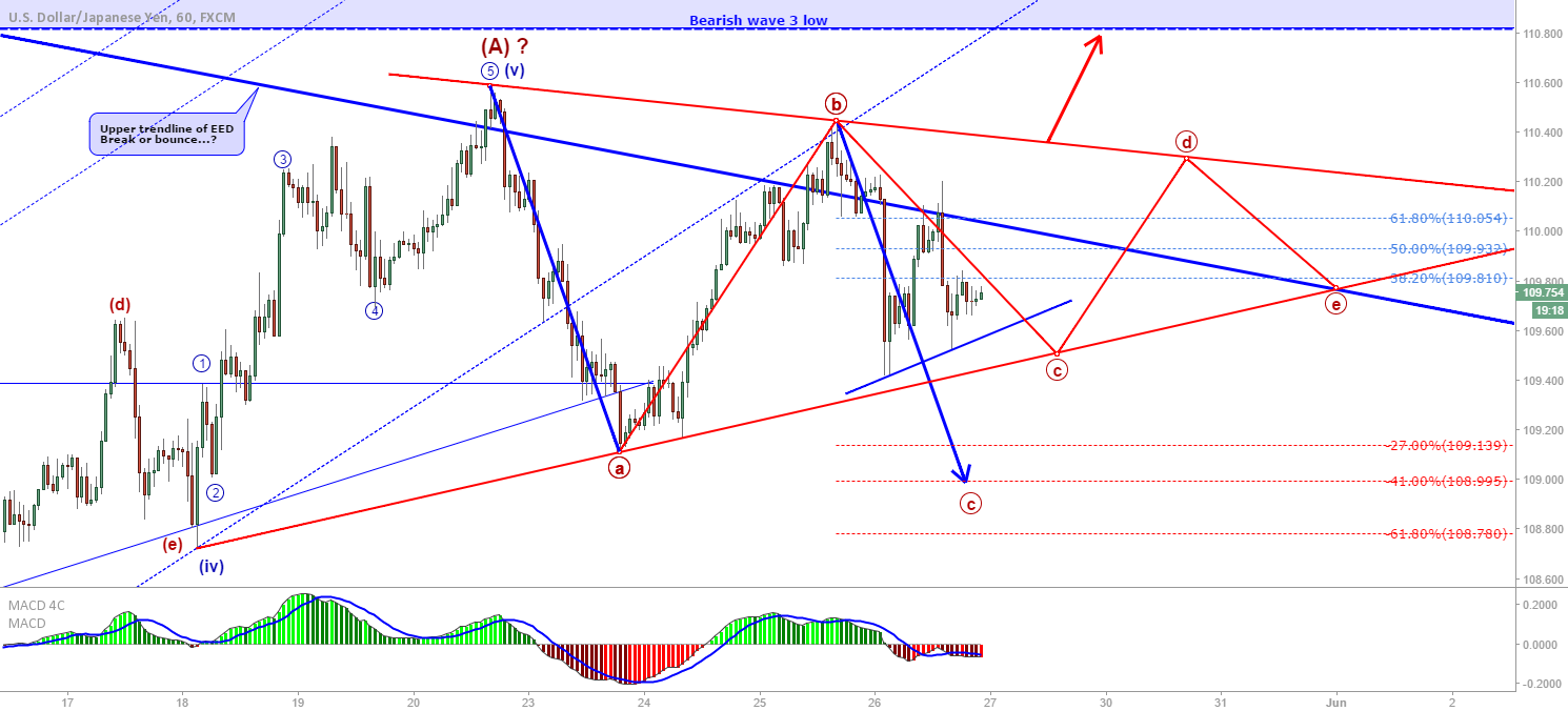 USD/JPY: Triangle forming?