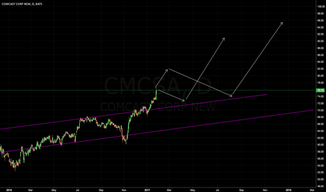 CMCSA: Just started with stocks