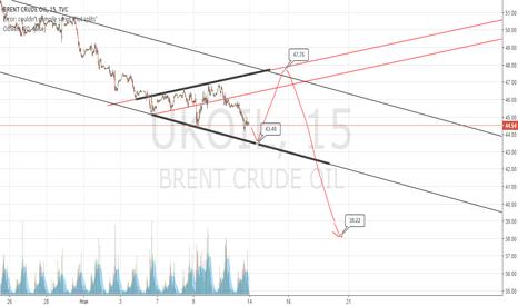UKOIL: Оседлаем нефть в краткосроке?)