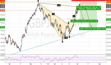 GBPJPY: GBPJPY BEARISH BAT PATTERN 240