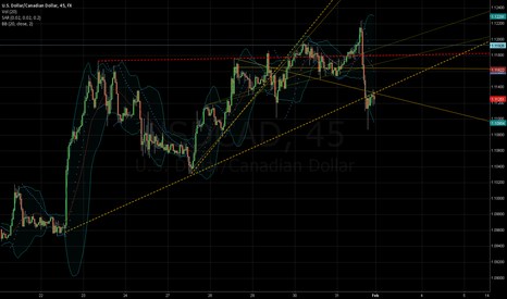 USDCAD: Top is In?