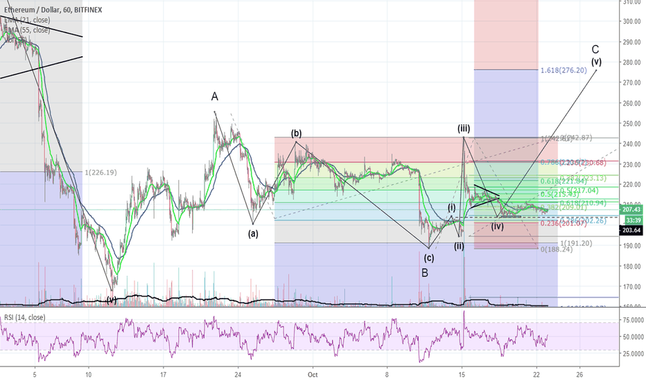 ETHUSD: Possible short term bull target for ETH $276