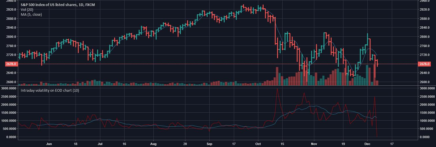 Intraday volatility on EOD chart — Indicator by nemozny ...