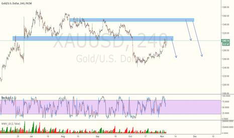 XAUUSD: Gold- Short Structure
