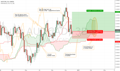 AUDCAD: AUD/CAD looks ready to rally