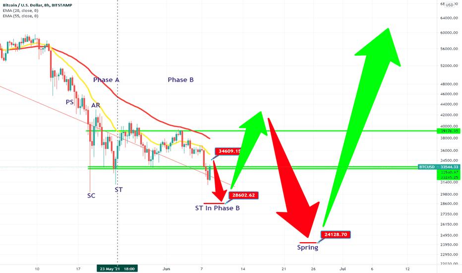 tradingview xrp btc mažos indėlių bitcoin prekybos
