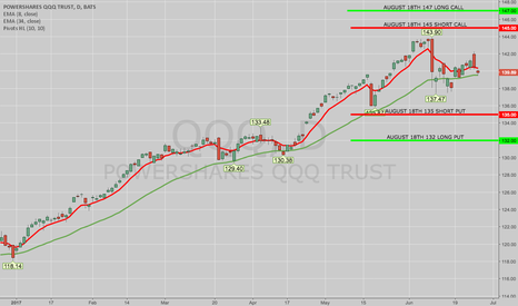QQQ: TRADE IDEA: QQQ AUG 18TH 132/135/145/147 IRON CONDOR