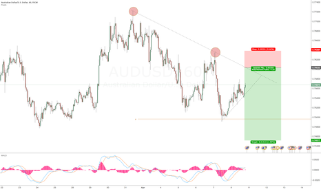 AUDUSD: Counterend trade Aussie