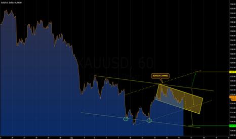 XAUUSD: [GOLD] Consolidamento?