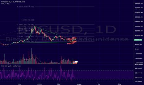 BTCUSD: Bitcoin formando un triangulo rectangulo