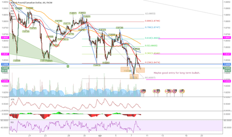 GBPCAD: GBPCAD 1H Good entry for long term.