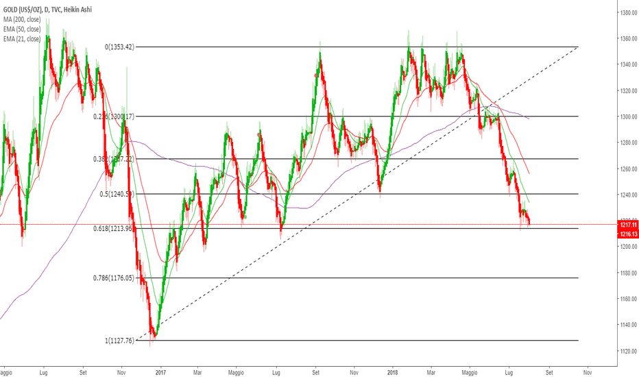 GOLD: Livello importante.