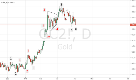 GC2!: Gold...Seems there is one more high is pending