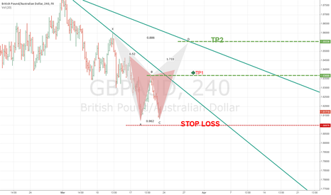 GBPAUD: Harmonic pattern  Bearish