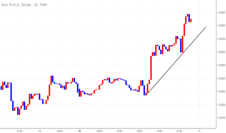 EURUSD: 유로달러의 15분봉 매수시그널
