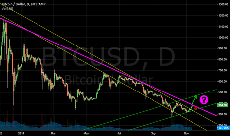 BTCUSD: fateful choice