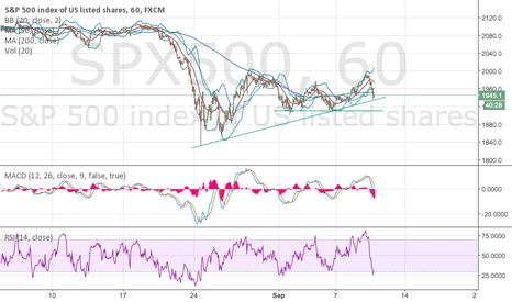 SPX500: Bullish, 1HR RSI, MACD, and Trendline