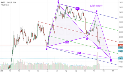 XAUUSD: Bullish Butterfly