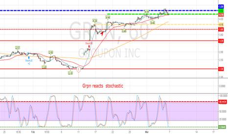 GRPN: buy signal GRPN