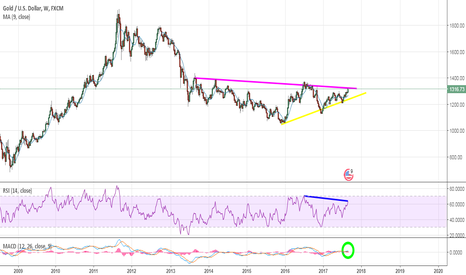 XAUUSD: Gold:- A golden shine emerging!!