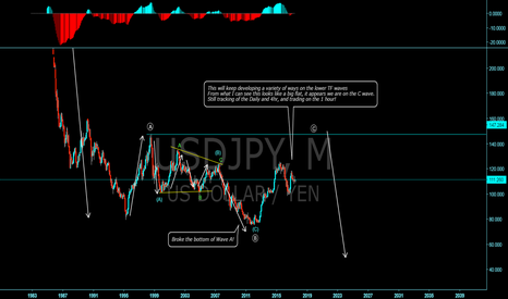 USDJPY: USDJPY long term structural view!