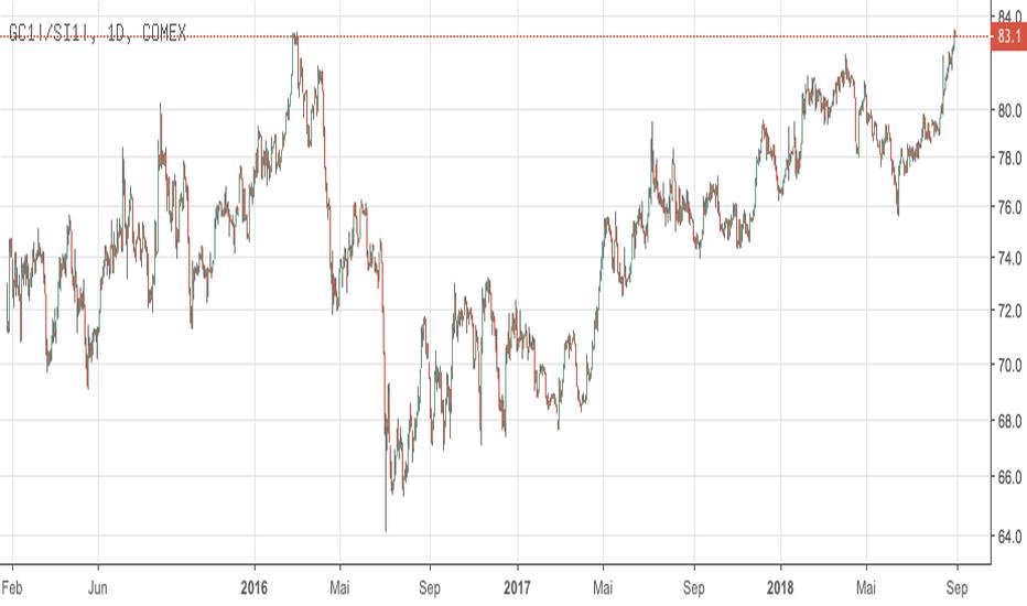 GC1!/SI1!: Gold-Silber Ratio in einem Extrembereich