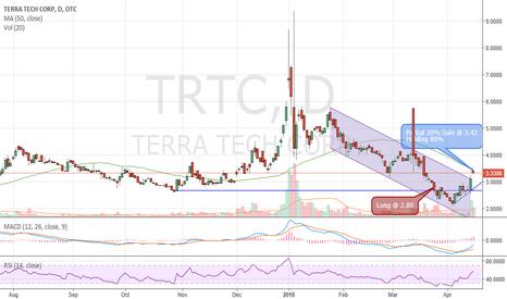 TRTC: TRTC Profit Taking @ 3.42