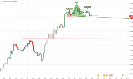 USDJPY: Head and Shoulders on USDJPY - expect short term bullish