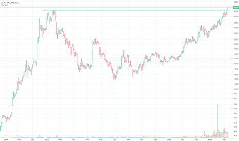 XRO: Xero (XRO) 4 year break out above all time highs.