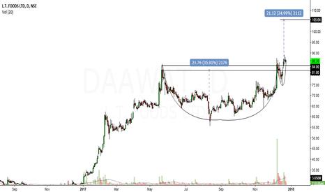 DAAWAT: daawat looks bullsih in short to medium term