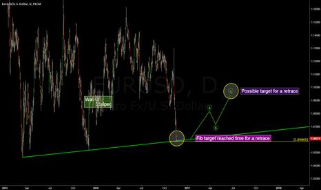 "EURUSD: EUR/USD ""Bottoms UP"""