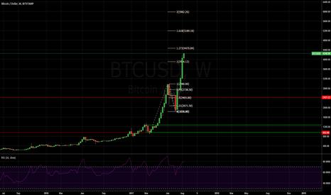 BTCUSD: Bitcoin fib extensions