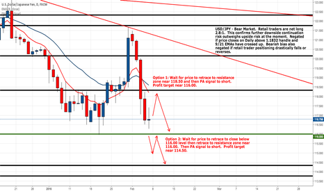 USDJPY: Trade Setup for This Week - USD/JPY Short