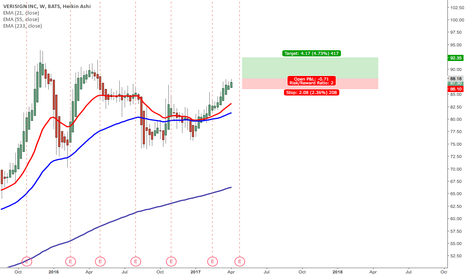 VRSN: Verisign - possible long