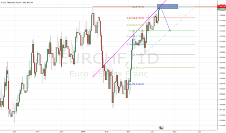 EURCHF: 2 Resistances - Sell EURGBP opportunity