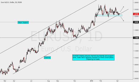 EURUSD: EURUSD Preparing for movement
