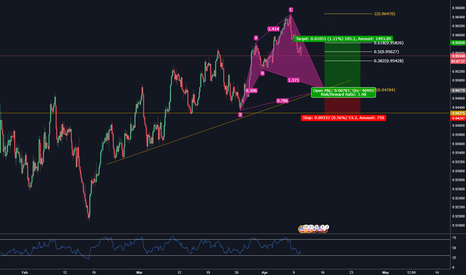 USDCHF: USDCHF 4H CYPHER - FEELS GOOD TO BE BACK