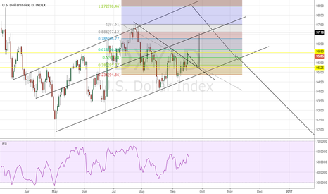 DXY: possible long