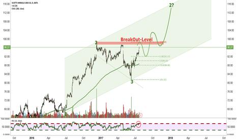SMG: Bigger Breakout ahead?