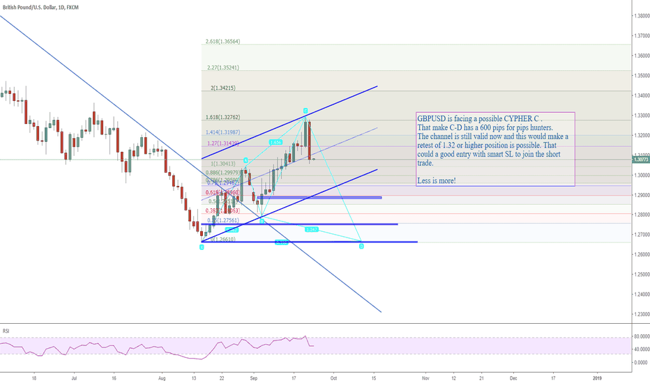 GBPUSD: 2409 GBPUSD 600 PIPS for pips hunters