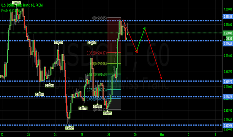 USDCHF: USDCHF SHORT BAT PATTERN