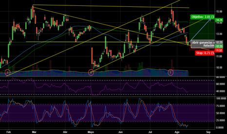 AMD: Se viene un mercado lateral