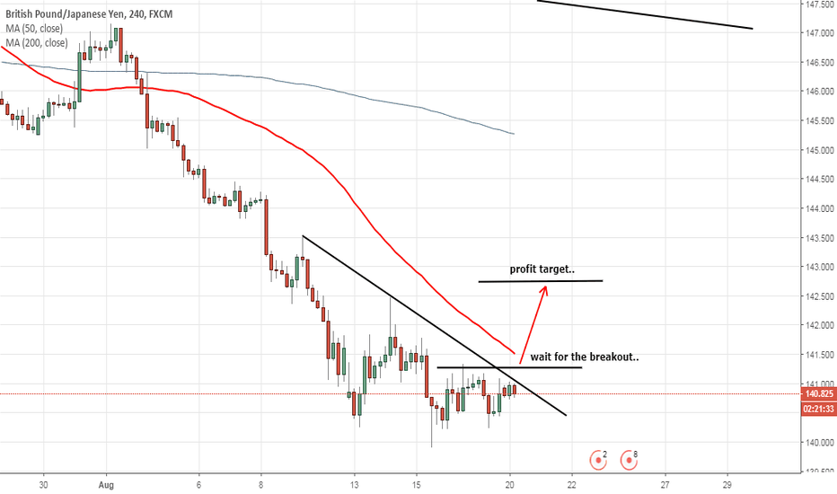 GBPJPY: wait for the breakout...