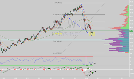 M: $M - Golden retracement on weekly - falling wedge