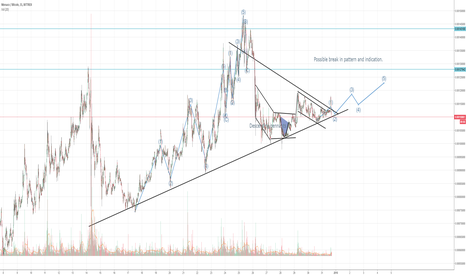 MCOBTC: $MCO/$BTC Pattern changed as expected, possible E.Wave Sequence
