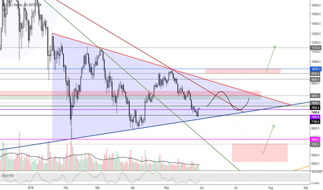 BTCUSD: BTC.. a messy chart, a template to improve